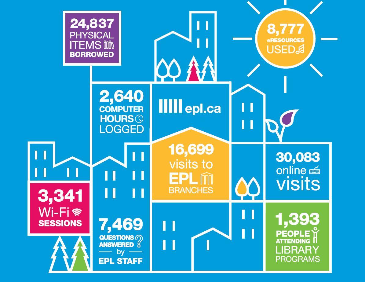 Edmonton Public Library statistics infographic