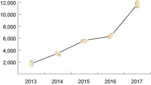 OPL Common Soil Seed Library Circulation, 2013-2017