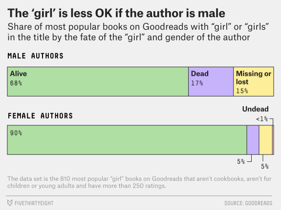 Girl Graph #2