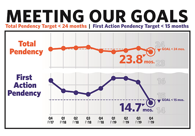 Graphs of average total pendency and first action pendency, currently 23.8 months and 14.7 months, respectively.