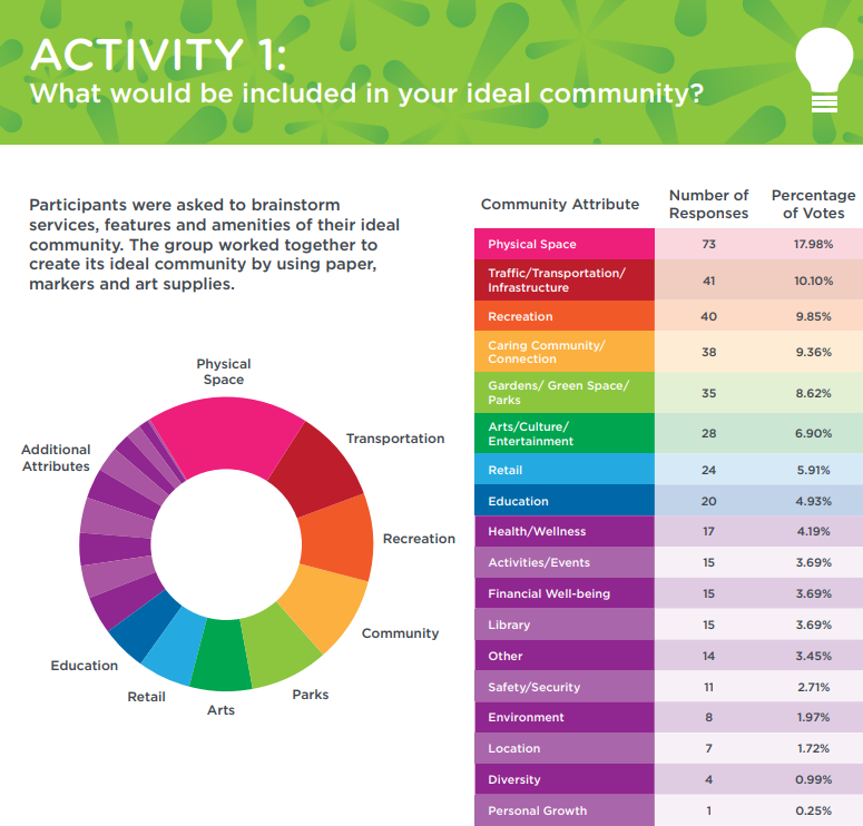 Community Conversations Report