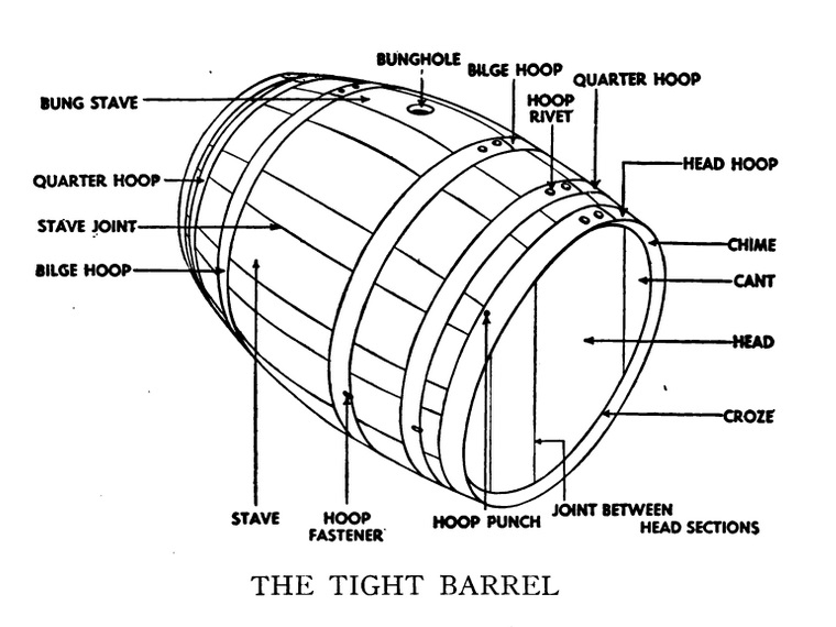 Technology That Changed Chicago Wooden Barrels Continued Chicago