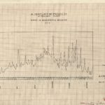 Century of Progress Attendance Chart, 1933. Source: Chicago Park District Records: Drawings, Drawing 3361