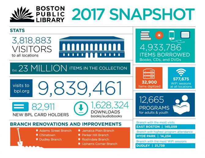 Infographic of statistics from the Boston Public Library for the year of 2017