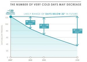Projection of below-freezing days in Boston in the 2016 Climate Ready Boston report