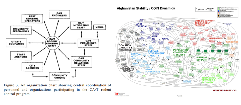 A juxtaposition of the Central Artery/Tunnel rodent control flow chart with the Pentagon's 2009 Afghanistan Counterinsurgency flow chart