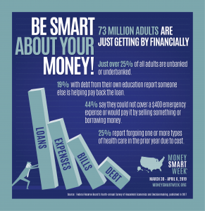 Be Smart About Your Money! 73 Million Adults are just getting by financially. Just over 25% of all adults are unbanked or underbanked. 19% with debt from their own education report someone else is helping pay back the loan. 44% say they could not cover a $400 mergency expense or would pay it by selling something or borrowing money. 25% report forgoing one or more types of health care in the prior year due to cost. Money Smart Week. March 30 - April 6, 2019 Moneysmartweek.org Source: Federal Reserve Board's fourth annual Survey of Household Economics and Decisionmaking, published in 2017.