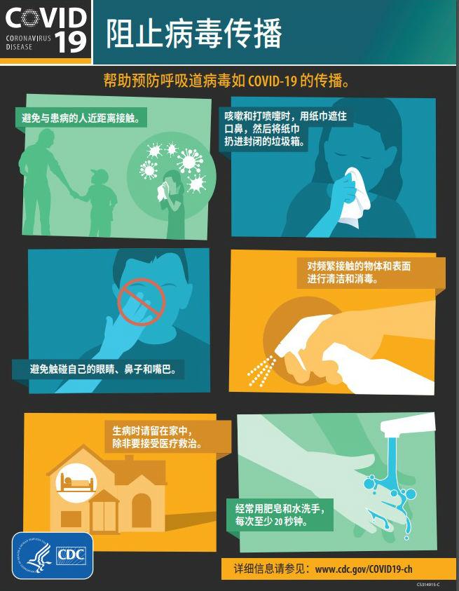 阻止病毒传播 帮助预防呼吸道病毒如 COVID-19 的传播. 避免与患病的人近距离接触。 咳嗽和打喷嚏时,用纸巾遮住 口鼻,然后将纸巾 扔进封闭的垃圾箱。 避免触碰自己的眼睛、鼻子和嘴巴。 对频繁接触的物体和表面 进行清洁和消毒。 生病时请留在家中, 除非要接受医疗救治。 经常用肥皂和水洗手, 每次至少 20 秒钟。 详细信息请参见:www.cdc.gov/COVID19-ch