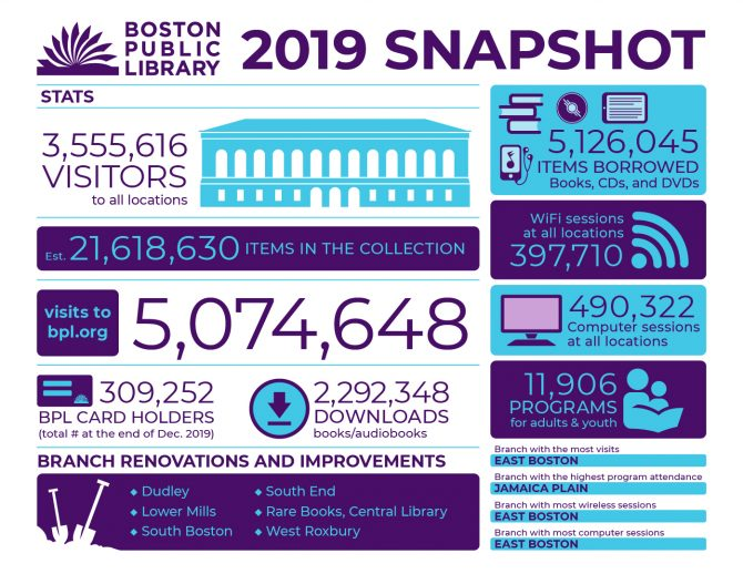 This infographic details statistics for the Boston Public library in the 2019 year: 3,555,616 visitors to all locations; Est. 21,618,630 items in the collection; 5,074,648 visits to bpl.org; 309,252 new BPL card holders; 2,292,348 ebook/audiobook downloads; branch renovations and improvements: Dudley, Lower Mills, South Boston, South End, Rare Books in the Central Library, and West Roxbury; 5,126,045 items borrowed (Books CDs and DVDs); 397,710 WiFi sessions at all locations; 11,906 programs for adults and youth; Branch with the most visits: East Boston; Branch with the highest program attendance: Jamaica Plain; Branch with most WiFi Sessions: East Boston; Branch with the most computer sessions: East Boston.