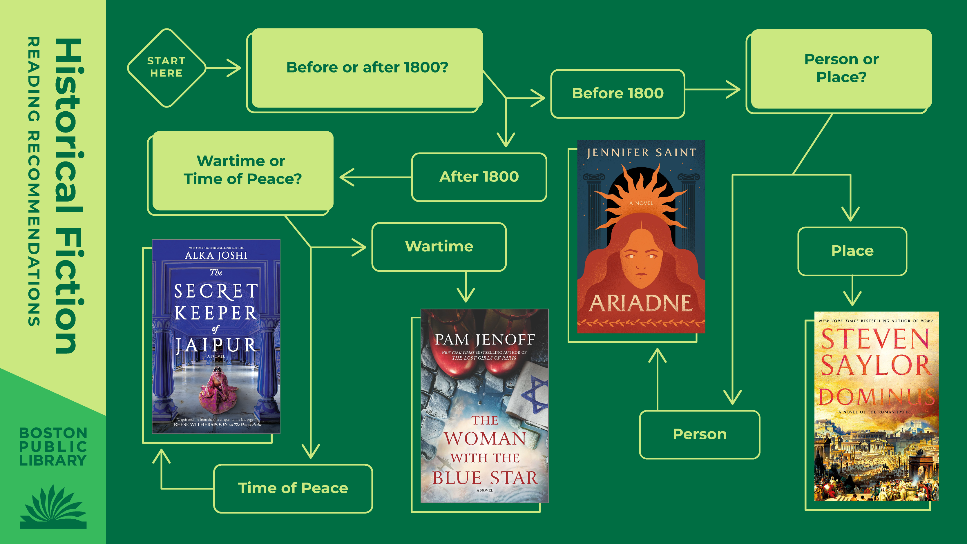 Historical Fiction Reading Recommendations | Before or after 1800? Before 1800 -> Person or Place? Person -> Ariadne by Jennifer Saint, Place -> Dominus by Steven Saylor | After 1800 -> Wartime or Time of Peace? Wartime -> The Woman with the Blue Star by Pam Jenoff, Time of Peace -> The Secret Keeper of Jaipur by Alka Joshi.
