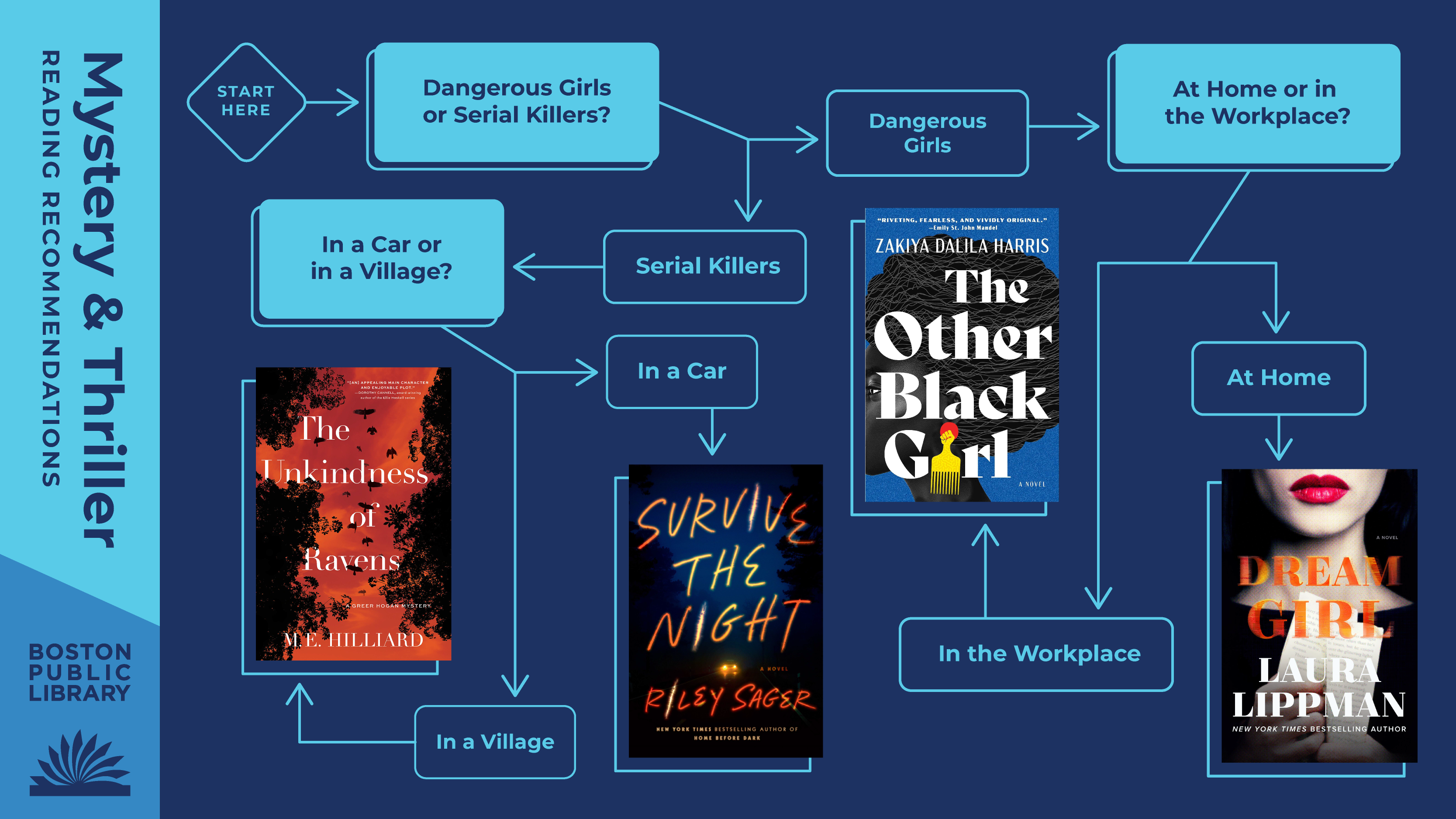 Mystery & Thriller Reading Recommendations | Dangerous Girls or Serial Killers? Dangerous Girls —> At Home (Dream Girl by Laura Lippman) or in the Workplace (The Other Black Girl by Zakiya Dalila Harris)? Serial Killers —> In a car (Survive the Night by Riley Sager) or in a Village (The Unkindness of Ravens by M.E. Hilliard)?