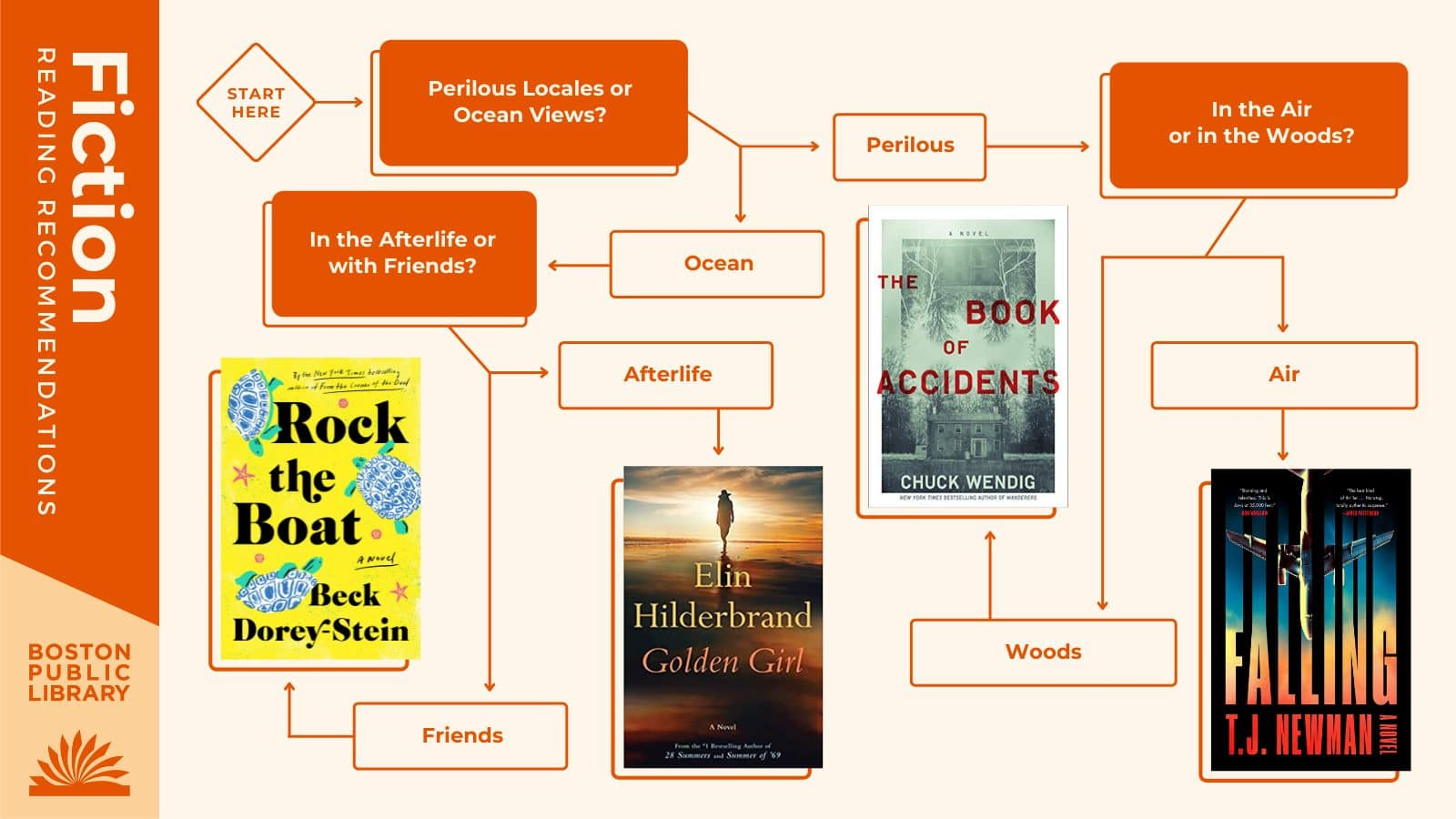 Q1:Perilous Locales orOcean Views? Perilous Locales —> Q2: In the Air orin the Woods? In the Air: Falling by T.J. Newman   In the Woods: The Book of Accidents by Chuck Wendig   Ocean Views—> Q3:In the Afterlifeor with Friends?   In the Afterlife: Golden Girl by Elin Hilderbrand   With Friends: Rock the Boat by Beck Dorey-Stein