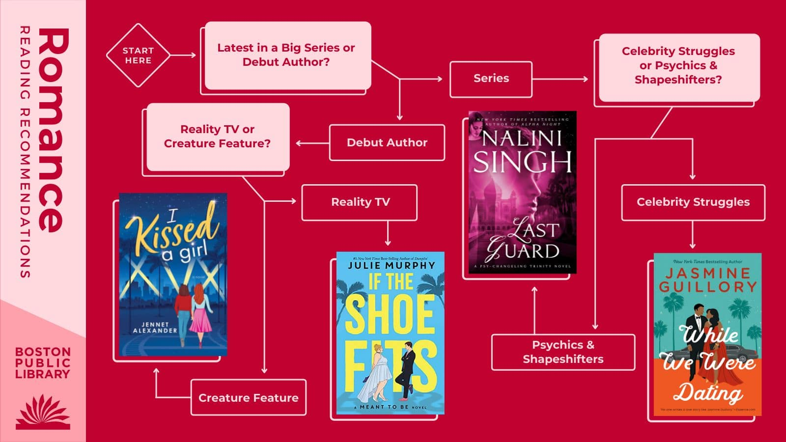 Q1:Latest in a big series or a debut author? Series —> Q2: Celebrity Struggles or Psychics & Shapeshifters? Celebrity Struggles: While We Were Dating by Jasmine Guillory | Psychics & Shapeshifters: Last Guard by Nalini Singh | Debut Author—> Q3:Reality TVor Creature Feature? | Reality TV: If the Shoe Fits by Julie Murphy | Creature Feature: I Kissed a Girl by Jennet Alexander.