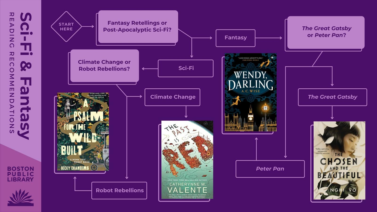 Q1:Fantasy retellings or post-apocalyptic sci-fi? | Fantasy Retellings ---> Q2: The Great Gatsby or Peter Pan? | The Great Gatsby:The Chosen and the Beautifulby Nghi Vo| Peter Pan:Wendy, Darlingby A.C. Wise | Post-apocalyptic sci-fi ---> Q3: Climate change or robot rebellions? | Climate Change:The Past Is Redby Catherynne M. Valente | Robot Rebellions:A Psalm for the Wild-Builtby Becky Chambers.