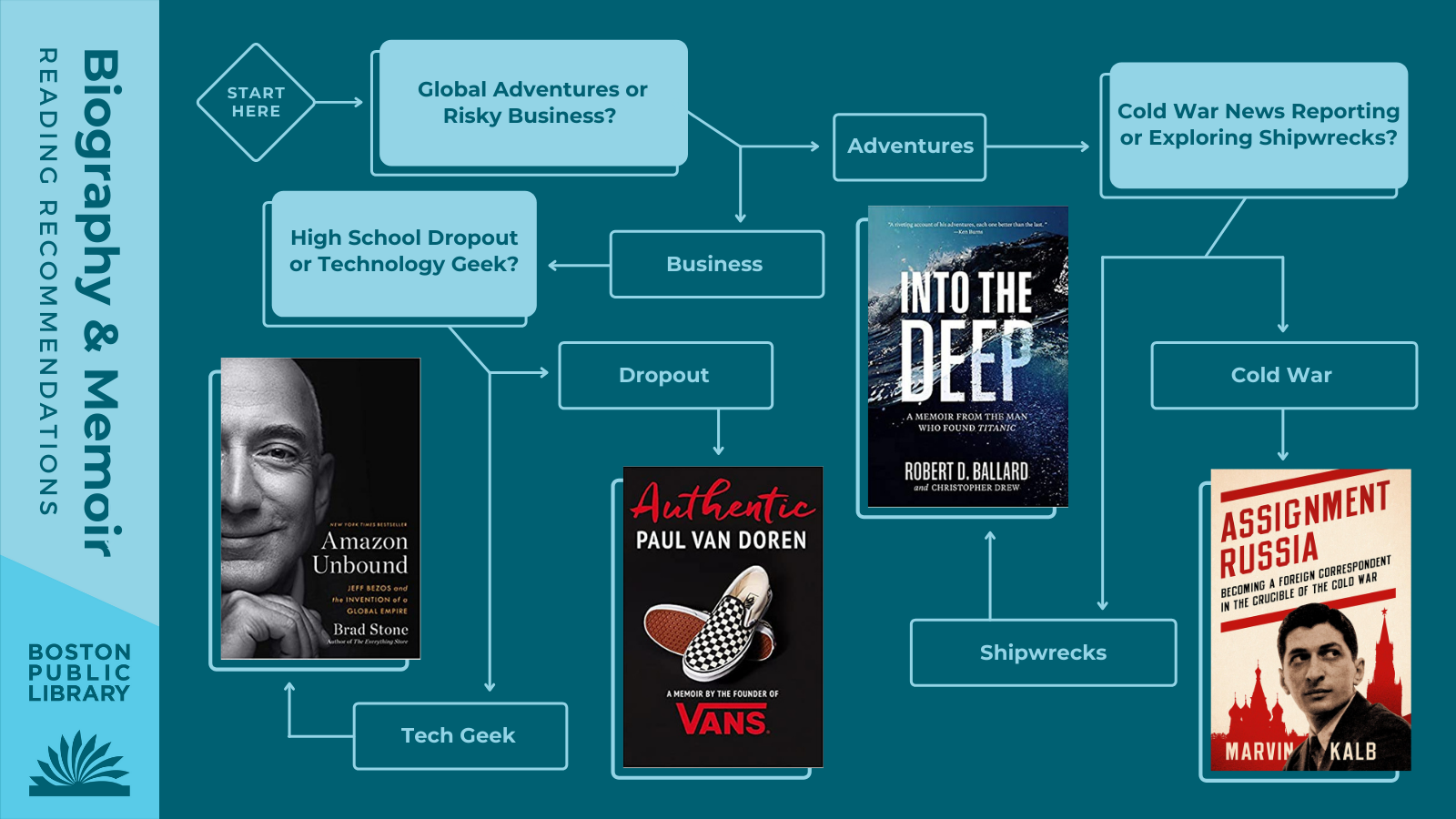 Biography & Memoir Reading Recommendations | Global Adventures or Risky Business? Adventures —> Cold War News Reporting (Assignment Russia) or Exploring Shipwrecks? —> Into the Deep by Robert D. Ballard | Business —> High School Dropout (Authentic by Paul Van Doren) or Technology Geek (Amazon Unbound by Brad Stone)?