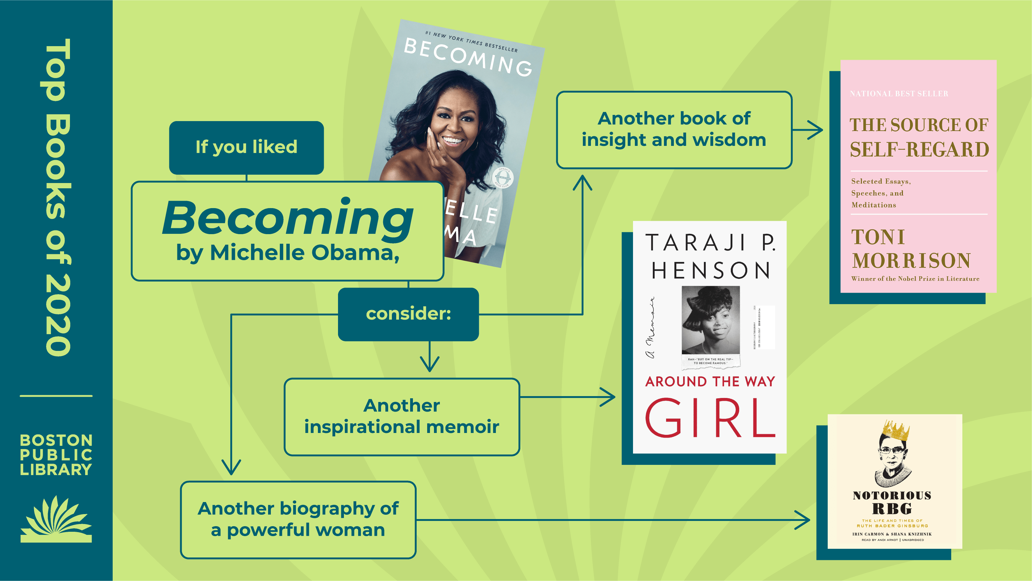 Top Books of 2020 | Boston Public Library | If you liked Becoming by Michelle Obama, consider: Another book of insight and wisdom (The Source of Self-Regard by Toni Morrison), Another inspirational memoir (Around the Way Girl by Taraji P. Henson), Another biography of a powerful woman (Notorious RBG by Erin Carmon & Shana Knizhnik).