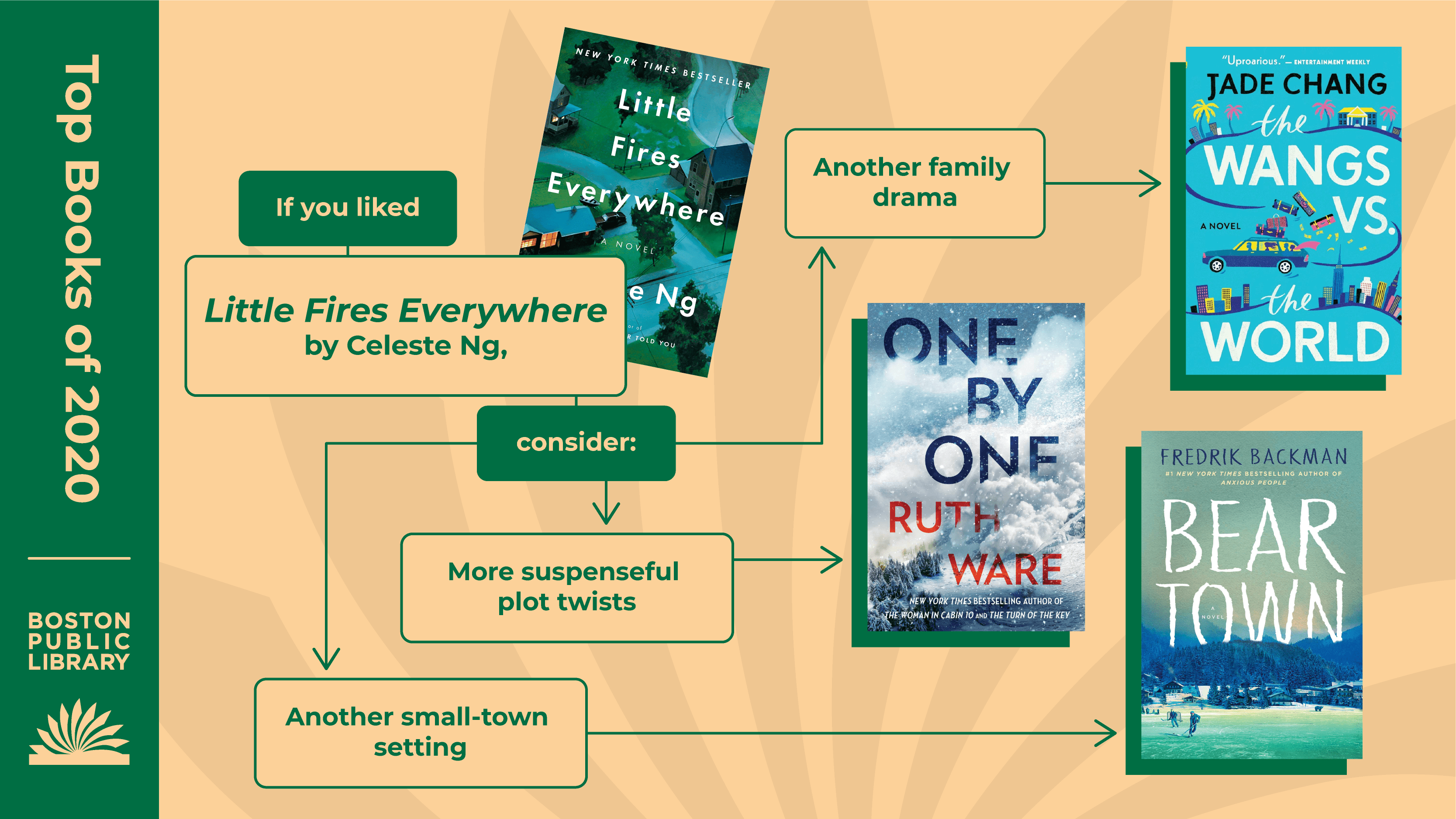 Top Books of 2020 | Boston Public Library | If you liked Little Fires Everywhere by Celeste Ng, consider: Another family drama (The Wangs vs. the World by Jade Chang), More suspenseful plot twists (One by One by Ruth Ware), Another small-town setting (Beartown by Fredrik Backman).
