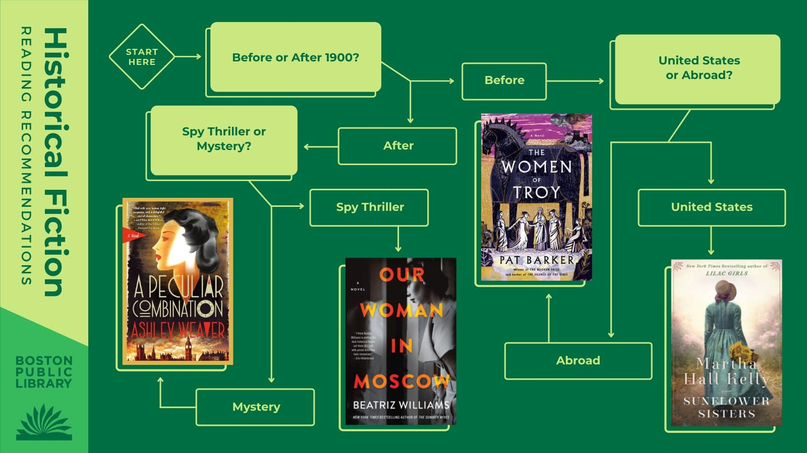 Q1: Before or after 1900?Before →Q2: In the United States or Abroad?United States →Sunflower Sisters by Martha Hall Kelly → Abroad:Women of Troy by Pat Barker | After 1900 → Q3: Spy Thriller or Mystery?Spy Thriller → Our Woman in Moscow by Beatriz Williams → Mystery:A Peculiar Combination by Ashley Weaver