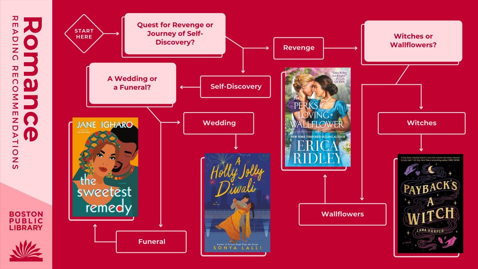 Q1: Quests for Revenge or Journeys of Self-Discovery? Quests for Revenge → Q2: Witches or Wallflowers? Witches: Payback's a Witch by Lana Harper   Wallflowers: The Perks of Loving a Wallflower by Erica Ridley   Journeys of Self-Discovery → Q3: A Wedding or a Funeral? Wedding: A Holly Jolly Diwali by Sonya Lalli   Funeral: The Sweetest Remedy by Jane Igharo