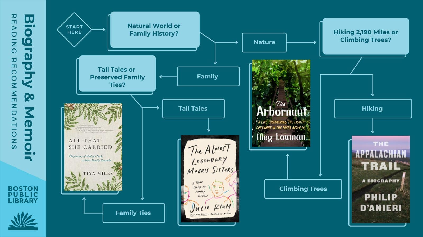 Q1: Natural World or Family History? Natural World → Q2: Hiking 2,190 Miles or Climbing Trees? → Hiking: The Appalachian Trail by Philip D'Anieri | Climbing Trees: The Arbornaut by Meg Lowman | → Family History → Q3: Tall Tales or Preserved Family Ties? Tall Tales → The Almost Legendary Morris Sisters by Julie Klam | Preserved Family Ties: All That She Carried by Tiya Miles.