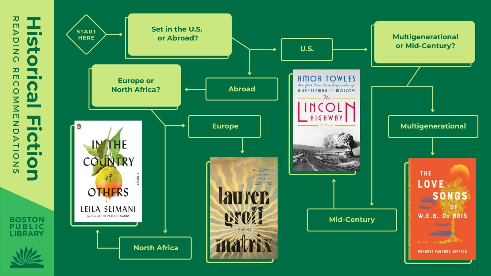 Q1: Set In the United States or Abroad?->United States->Q2: Multigenerational Saga or 1950s?→ Multigenerational Saga:The Love Songs of W.E.B. DuBoisby Honorée Fanonne Jeffers / 1950s: The Lincoln Highwayby Amor Towles | Abroad->Q3: Europe or North Africa?-> Europe:Matrixby Lauren Groff / North Africa:In the Country of Othersby Leila Slimani.