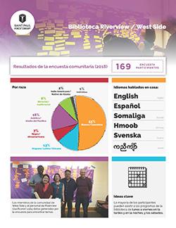 resultados de la encuesta - Español