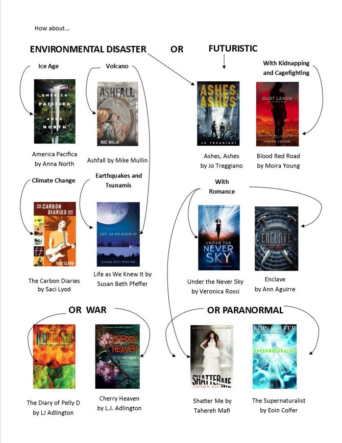 the hunger games read-alikes flowchart 2