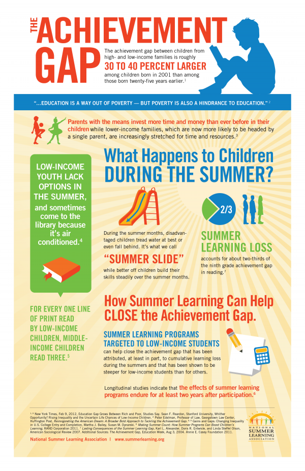 Summer-Learning-and-the-Achievement-Gap-Info-Graphic
