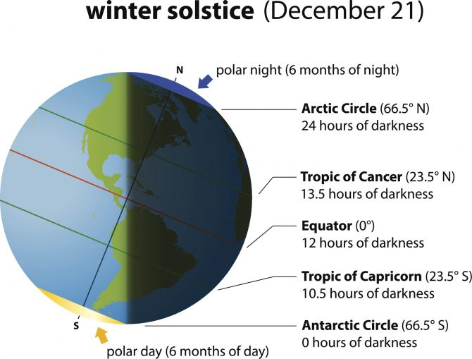 A diagram of winter solstice in the Northern Hemisphere