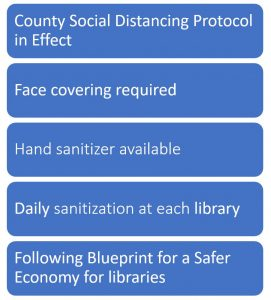 County Social Distancing Protocol in Effect. Face covering required. Hand sanitizer available. Daily sanitization at each library. Following Blueprint for a Safer Economy for libraries.