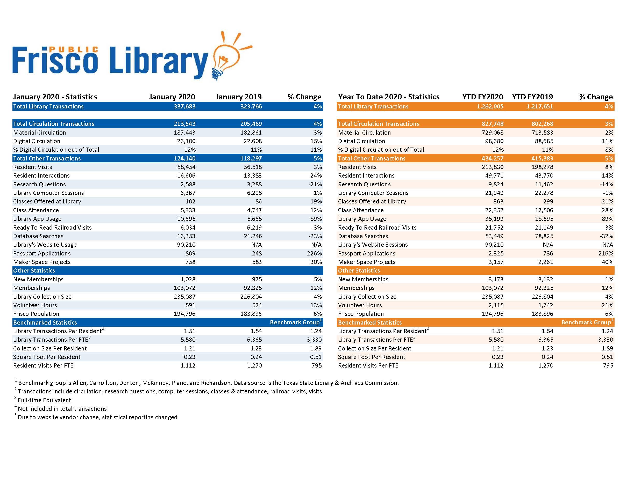 March 2020 Frisco Public Library City Council Report