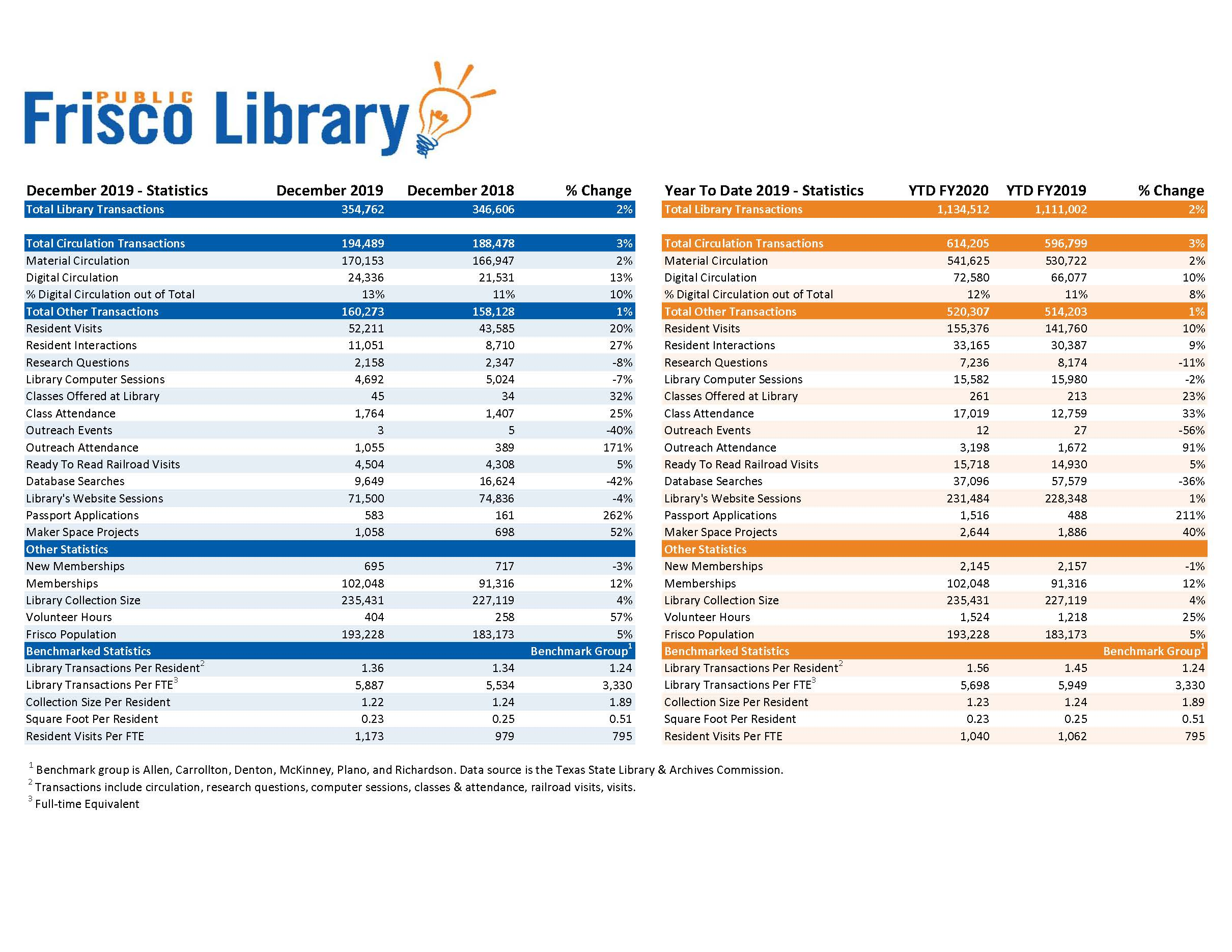 February 2020 Frisco Public Library City Council Report