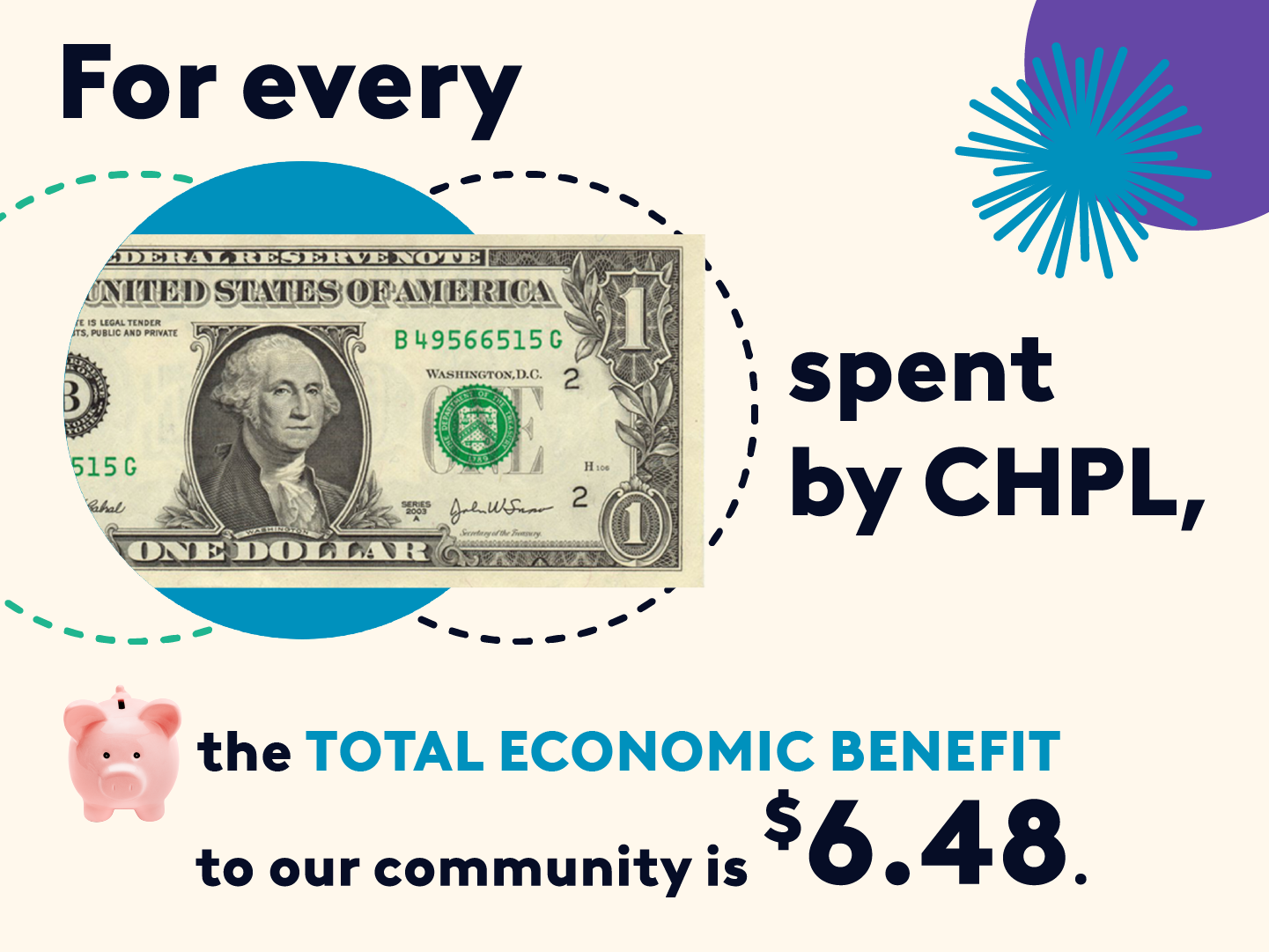 For every $1 spend by CHPL, the TOTAL ECONOMIC BENEFIT to our community is $6.48.