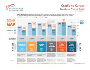 Racial Opportunity Gap in Marin [pdf]